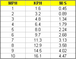 Convert 300 kph to mph - Miles to km conversion table ...